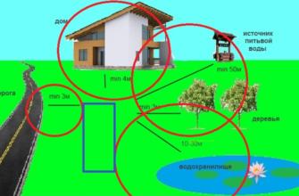 Пользование скважиной: нормативные правила