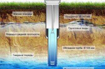 Эксплуатация скважины на воду