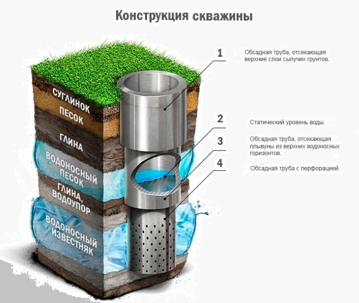 Конструкция скважины